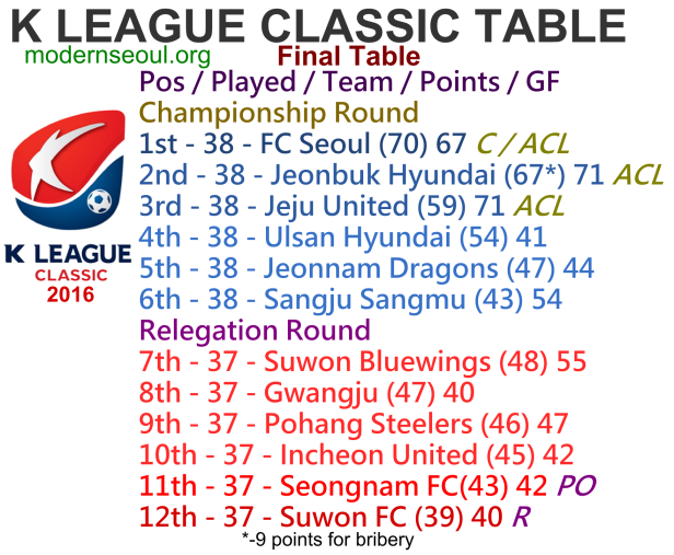 k-league-classic-2016-league-table-end-of-season