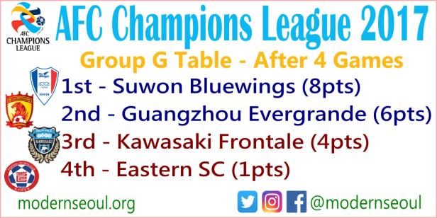Suwon Bluewings V Kawasaki Frontale Jiangsu Suning V Jeju United Acl2017 Tuesday April 25th Modern Seoul