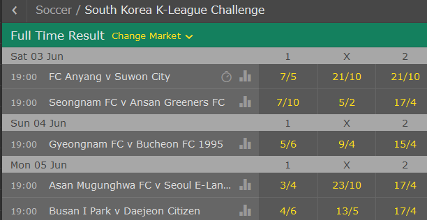 K League Challenge Round 15 Betting Odds June 3-5